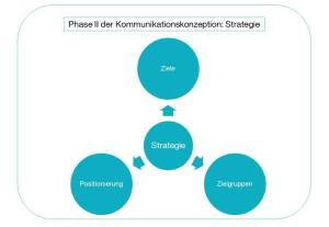 CK_Grafik_Strategie