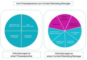CK_Grafik_Pressesprecher-Content-Marketing-Manager
