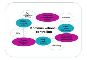 CK_Grafik_Kommunikationscontrolling