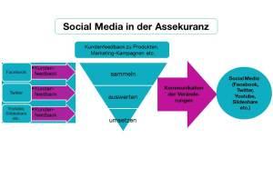 CK_Grafik_Social-Media-Assekuranz
