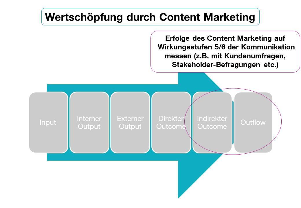 Wertschöpfung durch Content Marketing: Strategien zur Erfolgsmessung ...