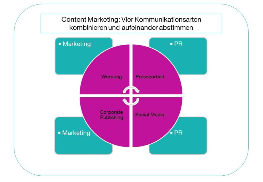 Best of Both: Was ist Content Marketing? (2/2)