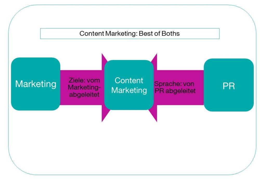 Best of Both: Was ist Content Marketing? (1/2)