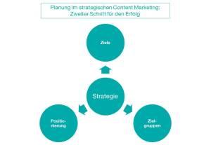 CK_Grafik_CM-Planung