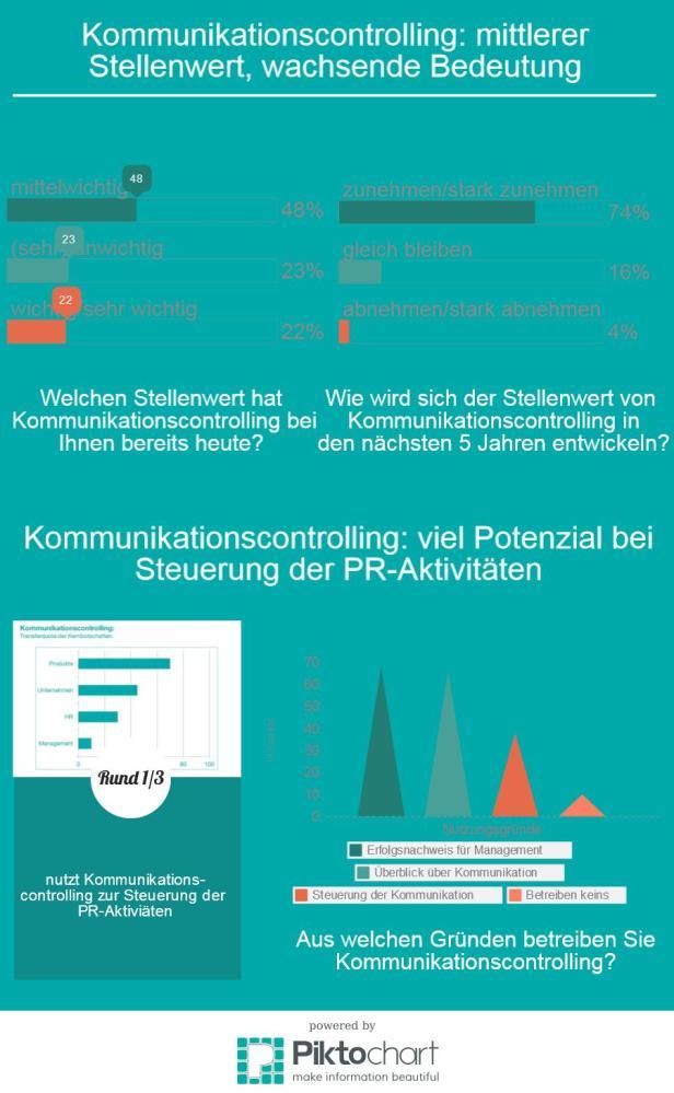 Pressemitteilung: Mittlerer Stellenwert, wachsende Bedeutung - Umfrage zum Controlling in der Kommunikation (4/4)