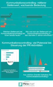 KST_Grafik_U-Kommunikationscontrolling-Allgemein_20150413