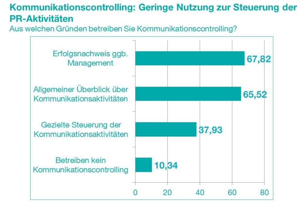 Pressemitteilung: Mittlerer Stellenwert, wachsende Bedeutung - Umfrage zum Controlling in der Kommunikation (2/4)