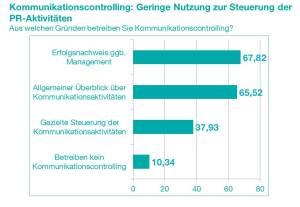 KST_Grafik_U-Kommunikationscontrolling-Gründe_20150413