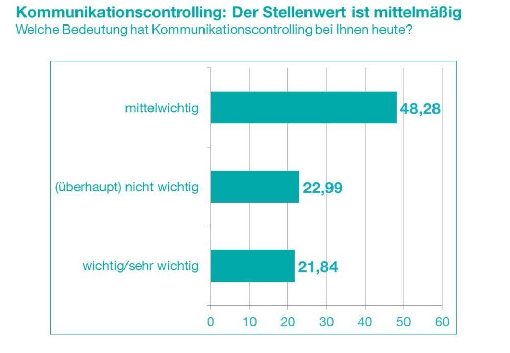 Pressemitteilung: Mittlerer Stellenwert, wachsende Bedeutung - Umfrage zum Controlling in der Kommunikation (3/4)