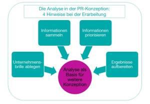 CK_Grafik_Tipps-Analyse