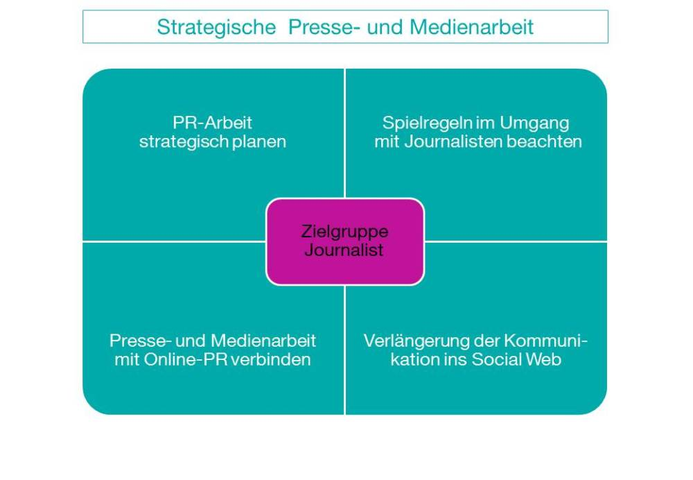 Strategische Presse- und Medienarbeit: 4 Hinweise für den Umgang mit Journalisten