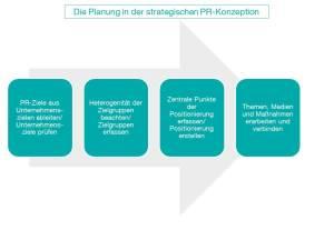 CK_Grafik_Tipps-Planung