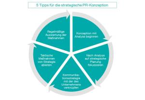 CK_Grafik_Tipps-PR-Konzeption