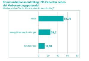 KST_Grafik_U-Kommunikationscontrolling-Bewertung_20150504
