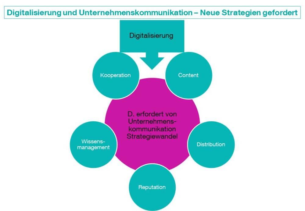 Digitalisierung und Unternehmenskommunikation: Neue PR-Stategien gefordert (1/2)