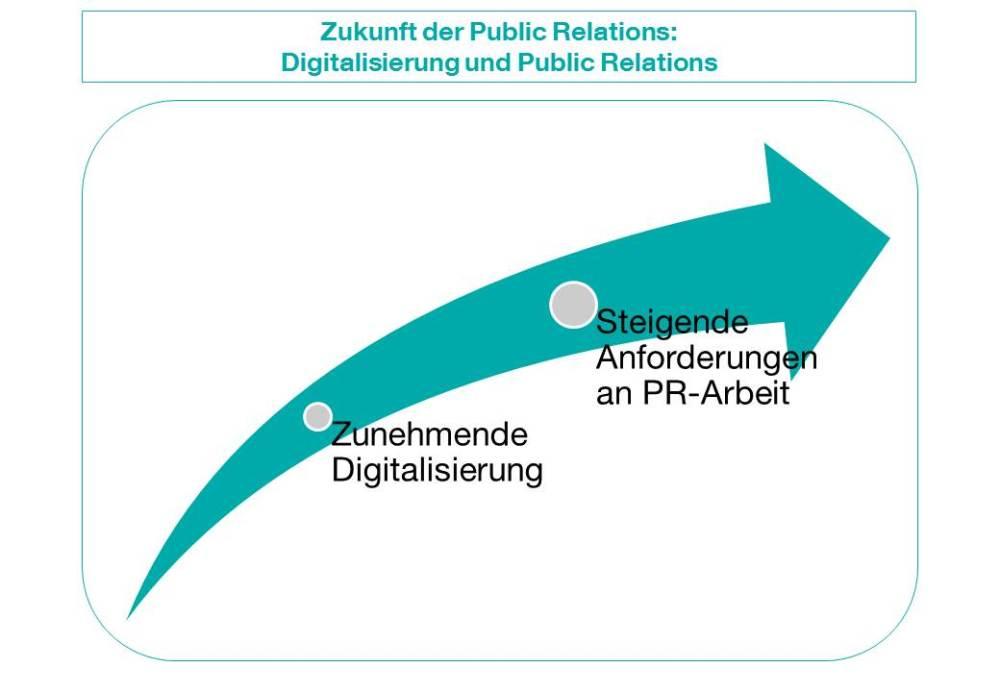Zukunft der PR: Digitalisierung bestimmt den Wandel der Unternehmenskommunikation (1/2)