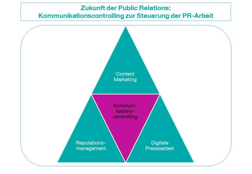 Zukunft der PR: Digitalisierung bestimmt den Wandel der Unternehmenskommunikation (2/2)