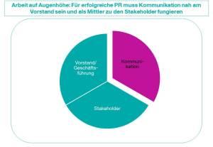 CK_Grafik_Beitrag-Kommunikatio-100-Prozent