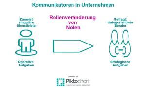 CK_Grafik_Aufgaben-Kommunikatoren
