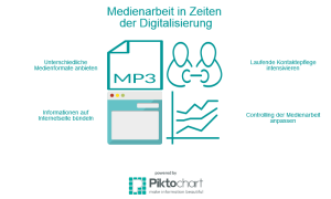 CK_Grafik_Medienarbeit-Digitalisierung