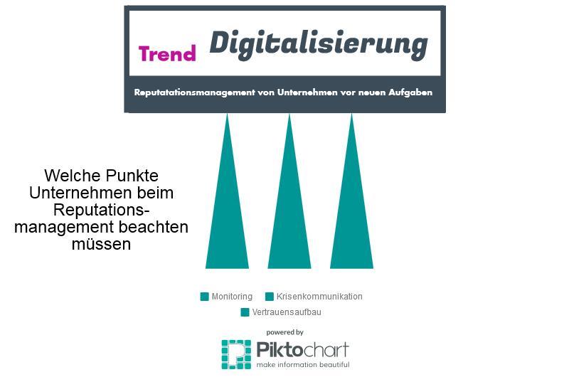Digitalisierung von Unternehmen - Digitalisierung der Unternehmenskommunikation (3/4)