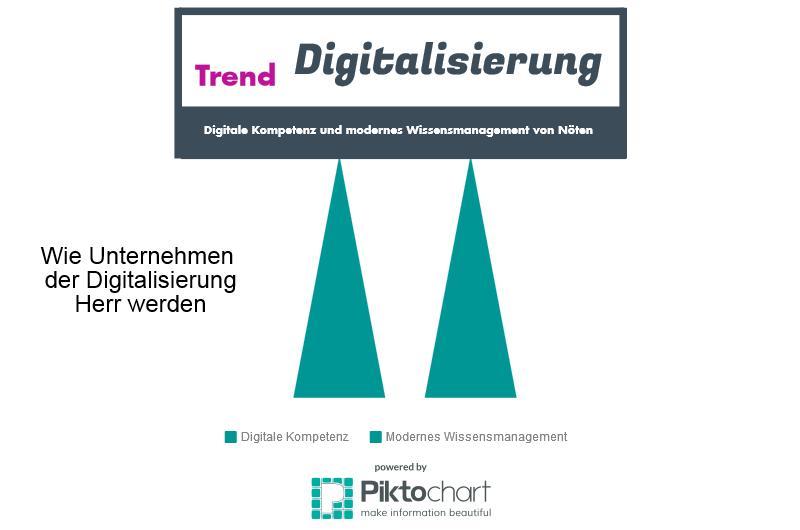 Digitalisierung von Unternehmen - Digitalisierung der Unternehmenskommunikation (1/4)