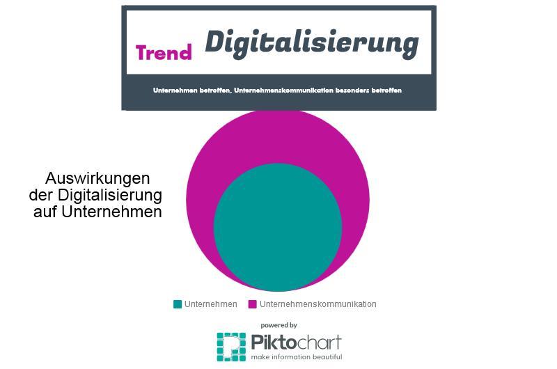 Digitalisierung von Unternehmen - Digitalisierung der Unternehmenskommunikation (2/4)