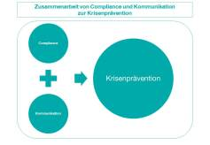CK_Grafik-Compliance-Kommunikation