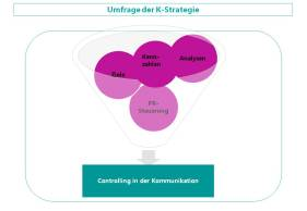 CK_Grafik_Kommunikationscontrolling_2016
