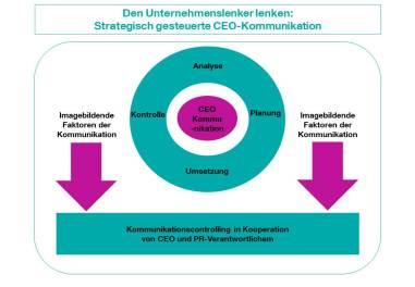 CK_Grafik_CEO-Kommunikation