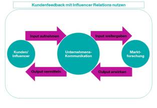 CK_Grafik_Kommunikation-Influencer