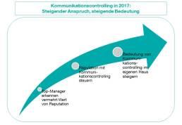 ck_grafik_kommunikationscontrolling-2017