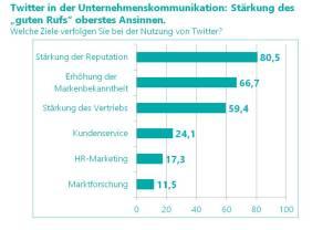 Grafik zur Umfrage Twitter in der Unternehmenskommunikation