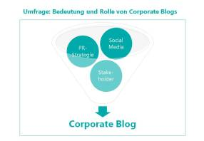 KST_Grafik-U-CorporateBlogs