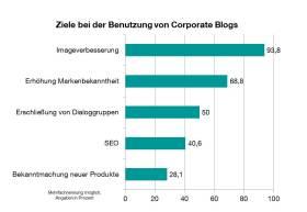 Ergebnis Umfrage Corporate Blog