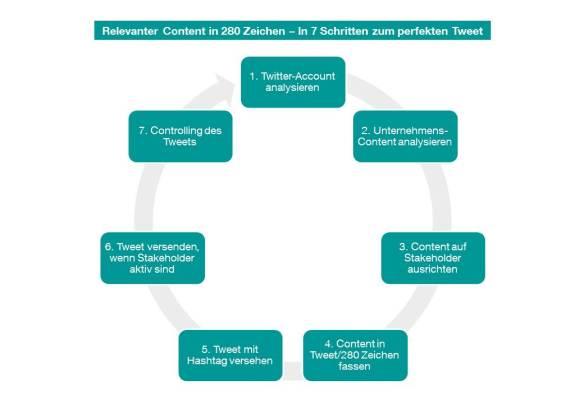 Content Marketing   K-Strategie