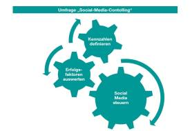 KST_Grafik_Social-Media-Controlling