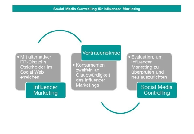 KST_Grafik_Influencer-Marketing-Social-Media