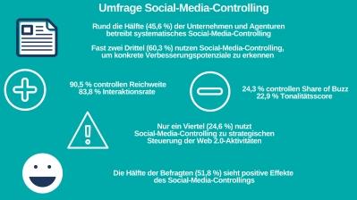 Grafik_Umfrage-Social-Media-Controlling