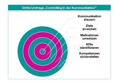 KST_Umfrage-Kommunikationscontrolling-2018